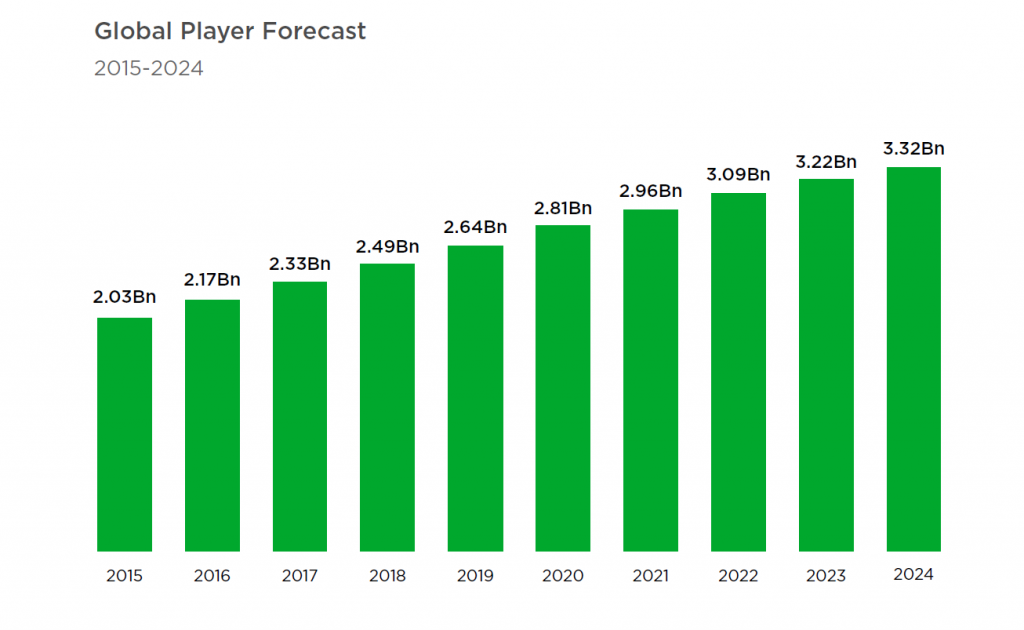 Global player forecast
