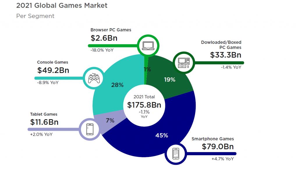 Global games market per segment