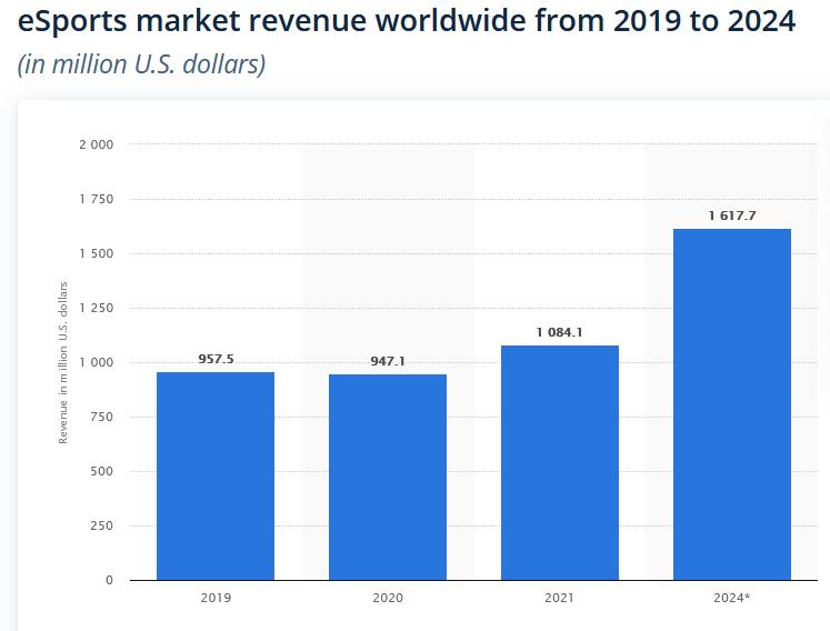 eSport market revenue 2019-2024